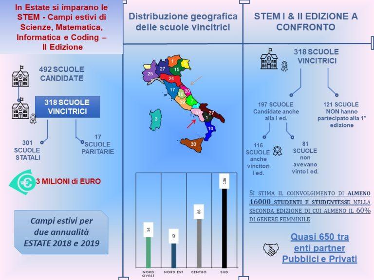 infograficaSTEMII-768x576